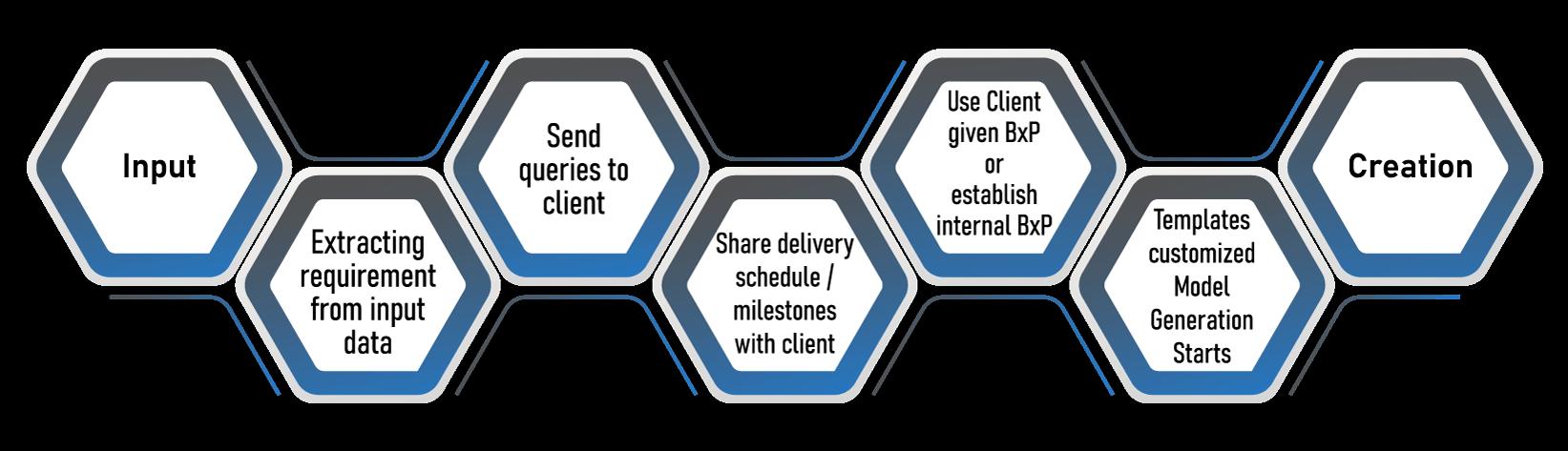 Alpha CAD's BIM Modeling Process